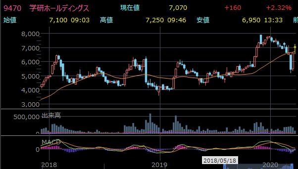 おすすめ小型株 学研HLDGのチャート