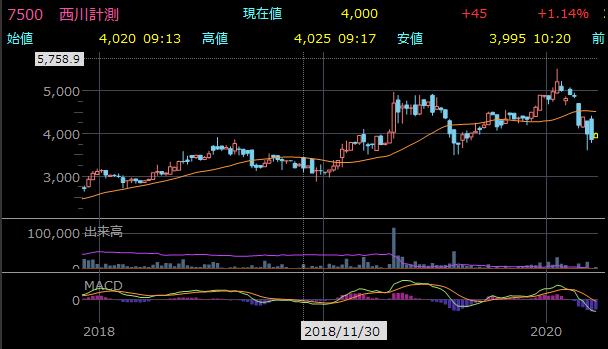 おすすめ小型株 7500 西川計測の株価チャート