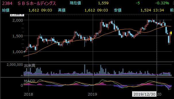 おすすめ小型株 2384 SBS HLDGの株価チャート