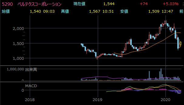 おすすめ小型株(高配当)のベルテクスコーポレーションの株価チャート