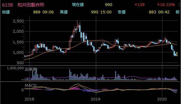 おすすめの高配当小型株 和井田製作所の株価チャート