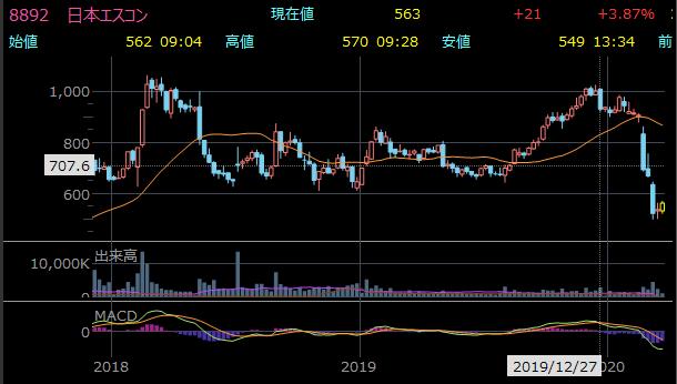 高配当のおすすめ小型株 日本エスコン