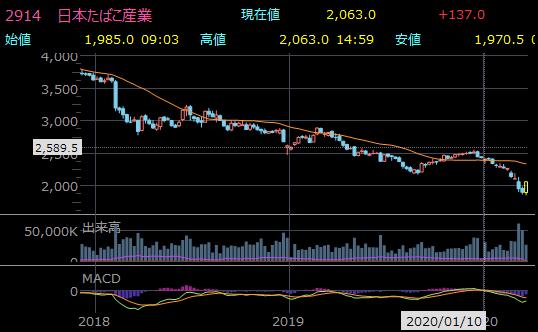 高配当のおすすめ大型株 日本たばこ産業(JT)