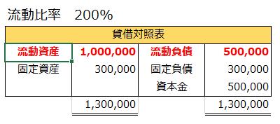 流動比率200%となる貸借対照表の例