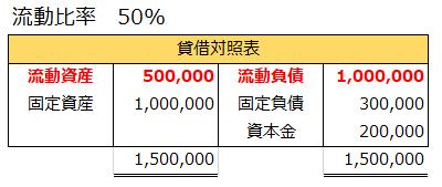 流動比率50%となる貸借対照表の例