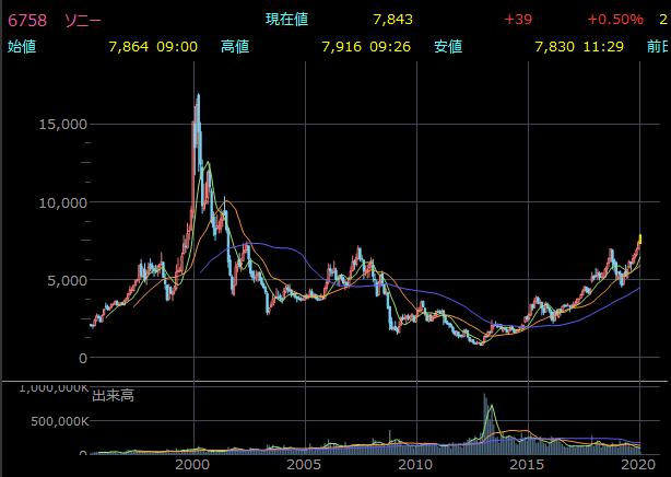 ソニーの現在の株価