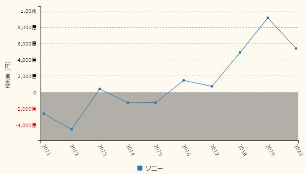 ソニー の 株価