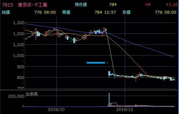 ストップ安となった東京ボード工業のチャート
