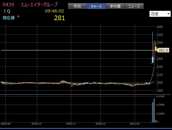 ハイリスクハイリターンな低位株デイトレ銘柄チャート