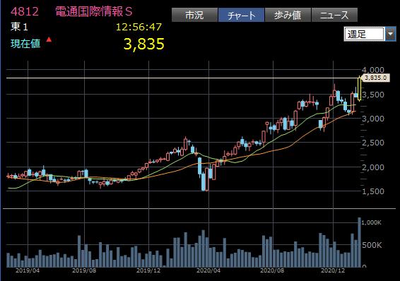 成長途中の中型株2