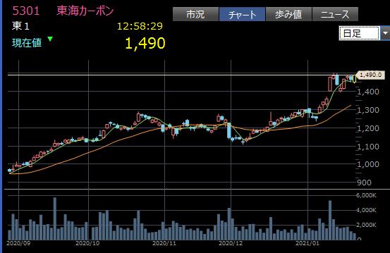 成長途中の中型株3