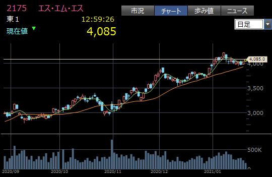 成長途中の中型株4
