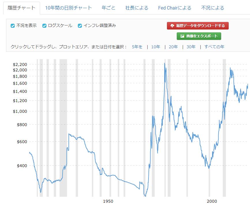 金の長期チャート