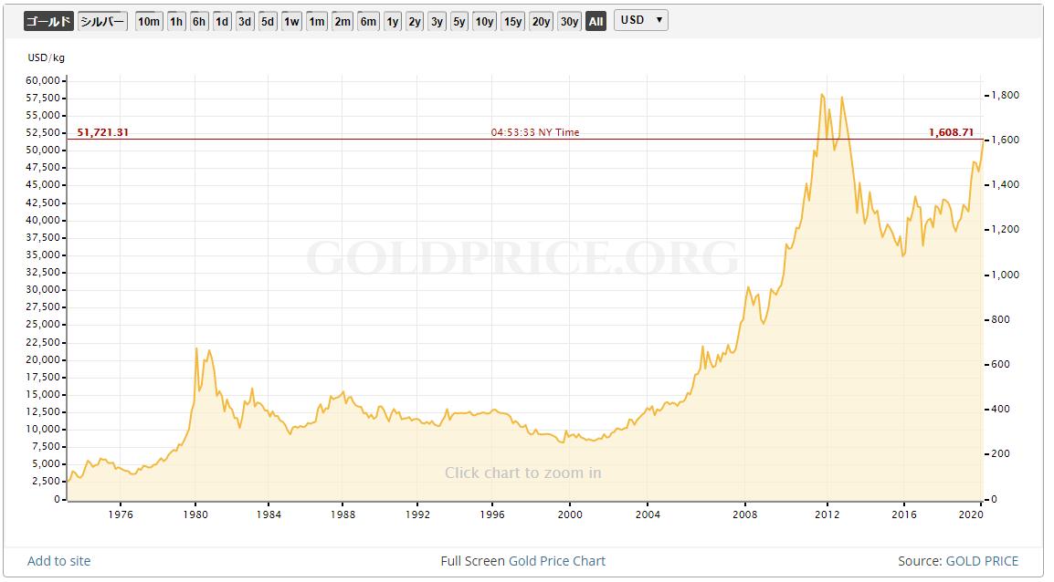 ドル、円建てなど様々な通貨の金価格チャート