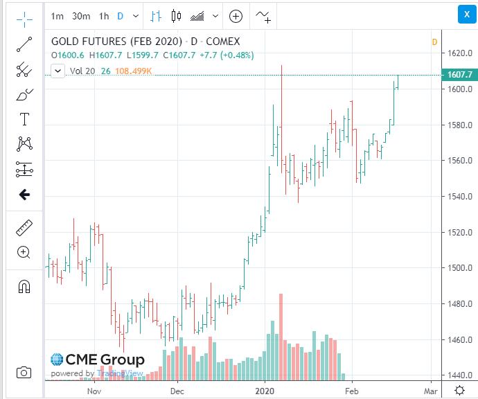 金価格のリアルタイムチャート(先物)