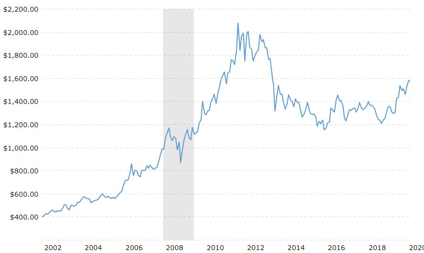 金価格2000年からの推移