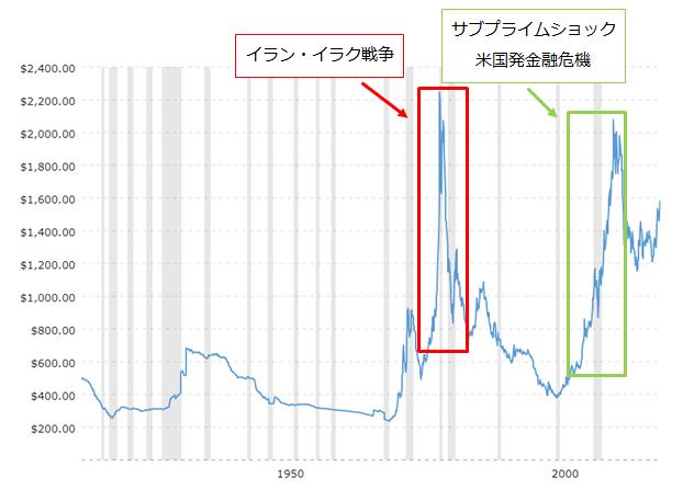 過去の100年の金価格の推移