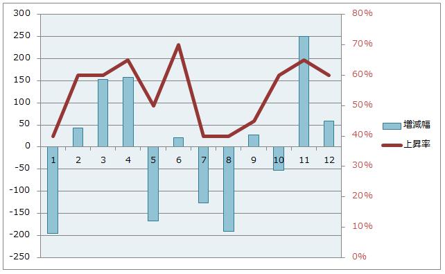日経平均、月別上昇率、平均増減幅