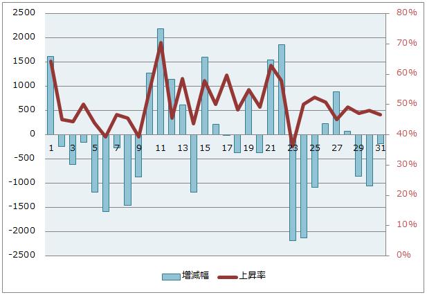 日足データで日経平均株価のアノマリー調査