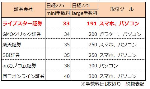 日経225が買える証券会社比較表