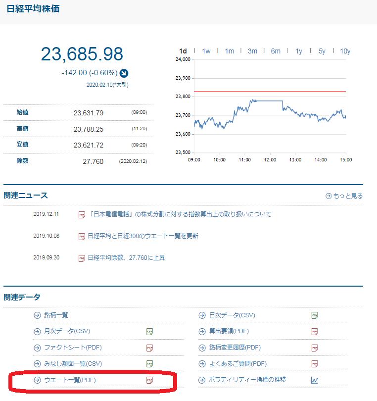 日経平均株価指数公式サイト