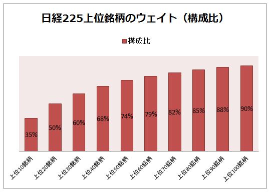上位10社で日経平均の35%のウェイト(構成)