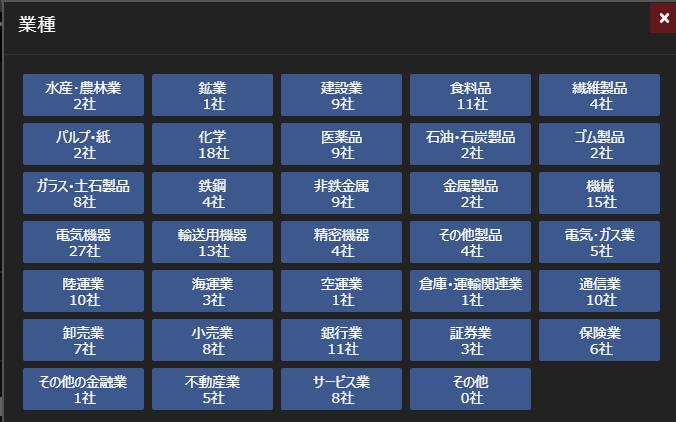 日経225採用銘柄の業種分布図