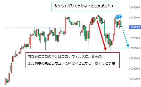 日経平均先物取引(日経225)の売買のやり方は簡単