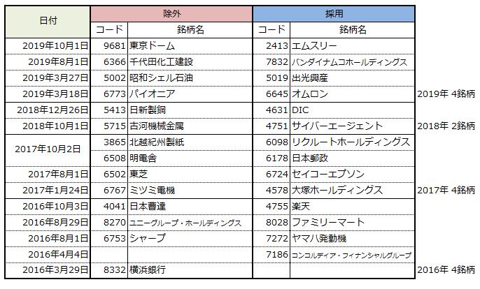 2016年~2019年の日経入れ替え履歴