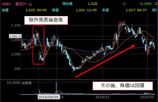 日経平均入れ替え前後の株価チャート1