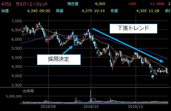 日経平均入れ替え前後の株価チャート10