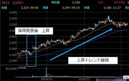 日経平均入れ替え前後の株価チャート2