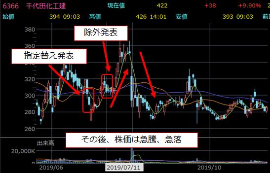 日経平均入れ替え前後の株価チャート3