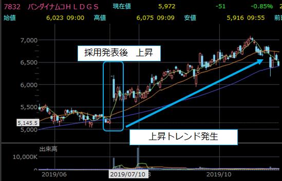 日経平均入れ替え前後の株価チャート4