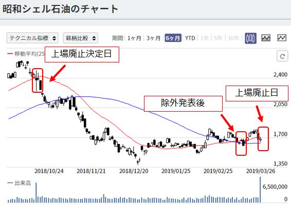 日経平均入れ替え前後の株価チャート5