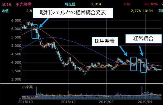 日経平均入れ替え前後の株価チャート6