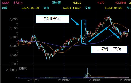 日経平均入れ替え前後の株価チャート8