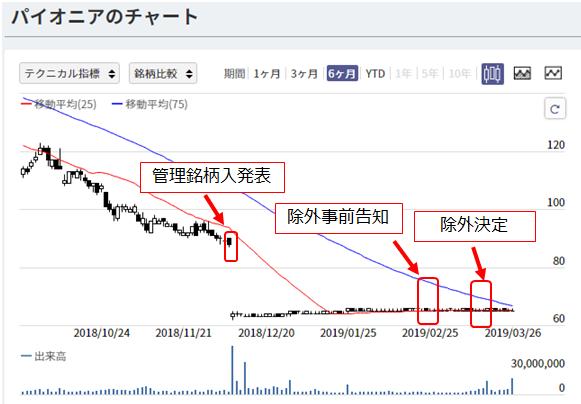 日経平均入れ替え前後の株価チャート7