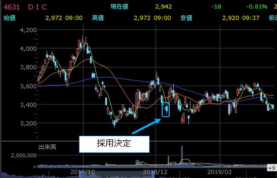 日経平均入れ替え前後の株価チャート9