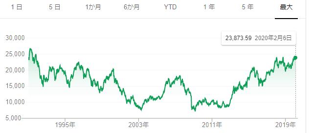 1991年から現在までの日経平均株価の推移
