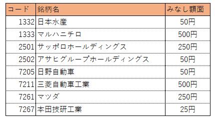 日経平均株価採用銘柄:みなし額面の例
