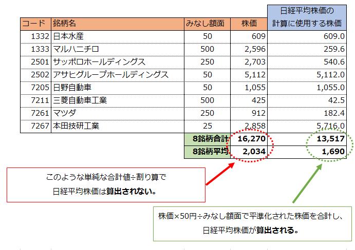 日経平均株価の計算