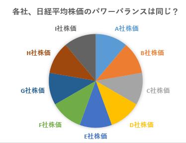 日経平均株価採用銘柄225種にはパワーバランスがある。