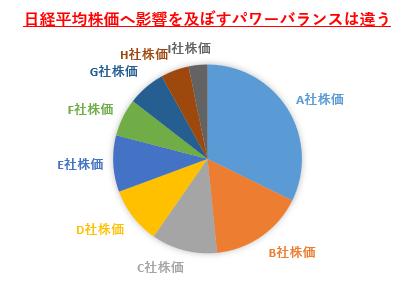 日経平均株価採用銘柄225種にはパワーバランスが違う