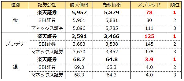 純金積立サービスのスプレッド比較表