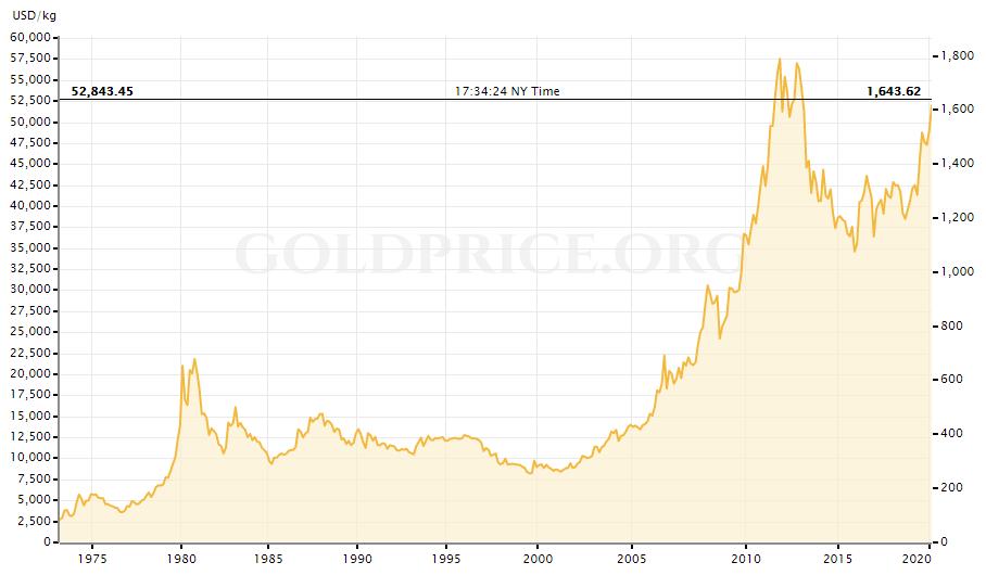 1970年代からの金価格推移