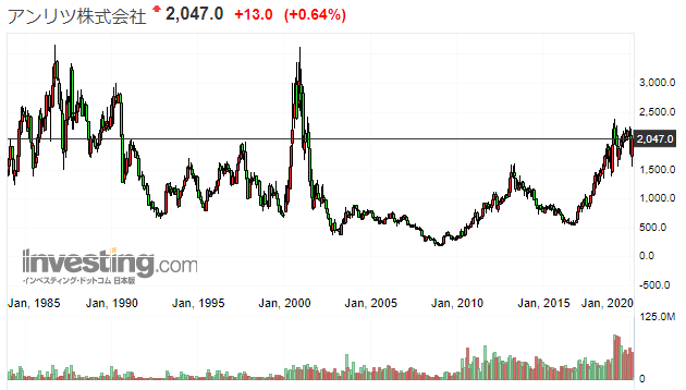 アンリツの株価推移