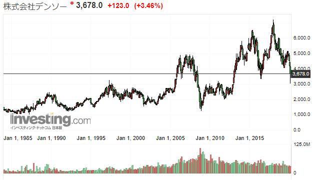 デンソーの株価推移