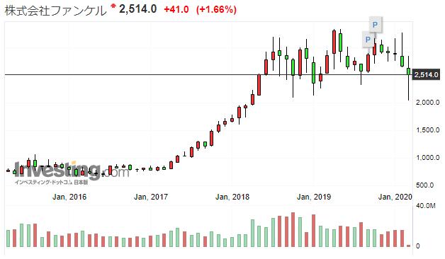 ファンケルの株価推移