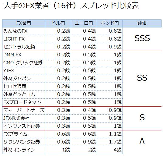 大手FX業者16社のドル円、ユーロ円、ポンド円の3通貨のスプレッド比較表